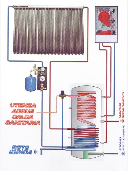 Energie alternative per verona e provincia massella for Connessioni idrauliche di acqua calda sanitaria
